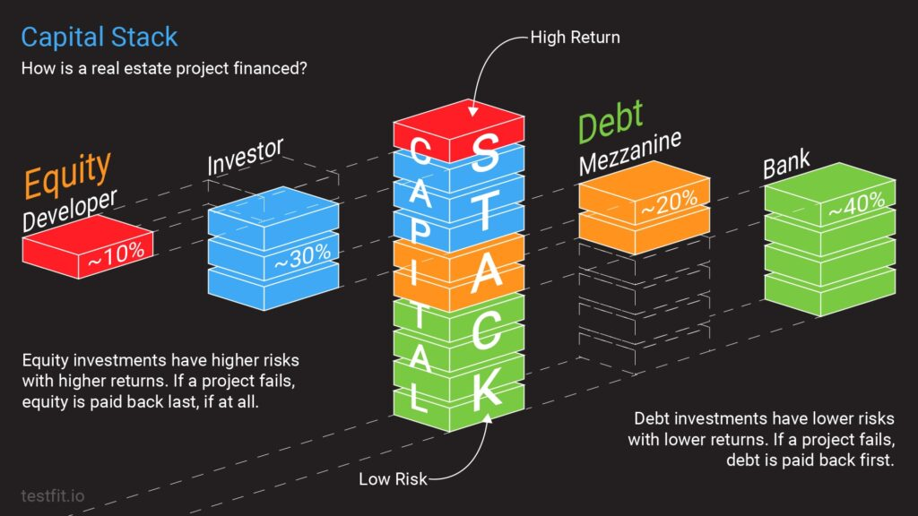 Capital Stack: How is a real estate project financed?