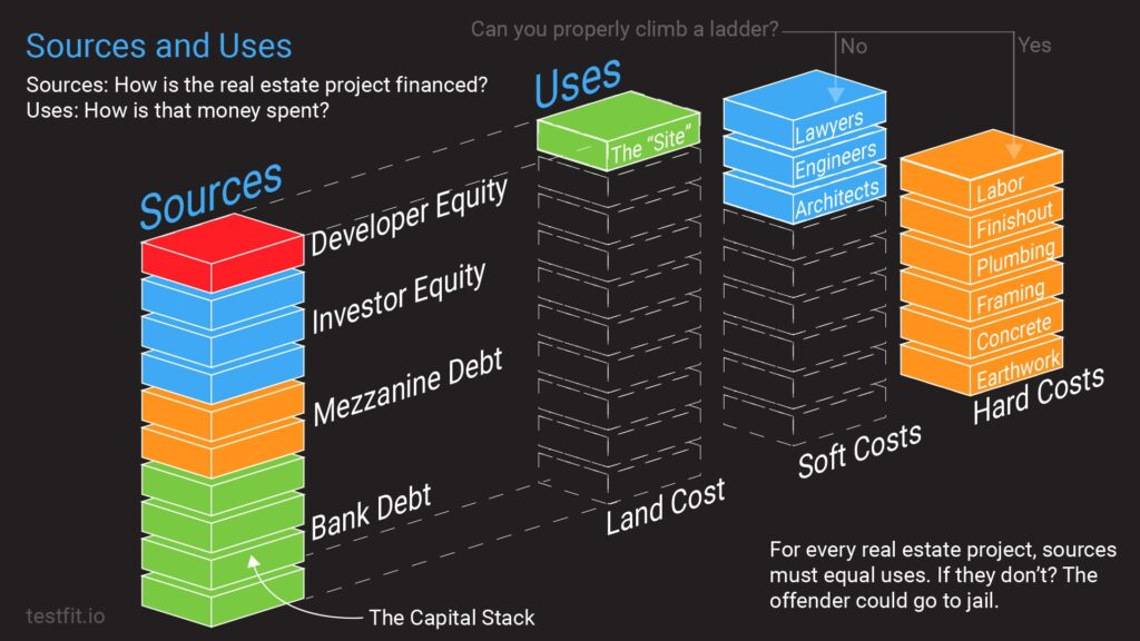 Sources and Uses: How is the real estate project financed? How is that spent?