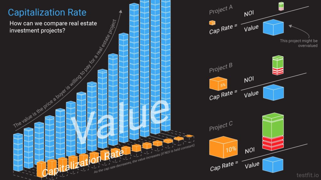 Capitalization Rate: How can we compare real estate investment projects