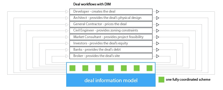 Deal workflows with DIM - Deal Information Modeling
