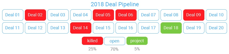 Ratio of real estate deals to projects