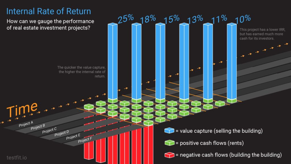 Internal Rate of Return: How can we gauge the performance of real estate investment projects