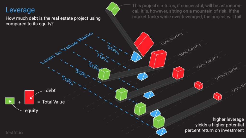 Leverage: How much debt is the real estate project using compared to its equity