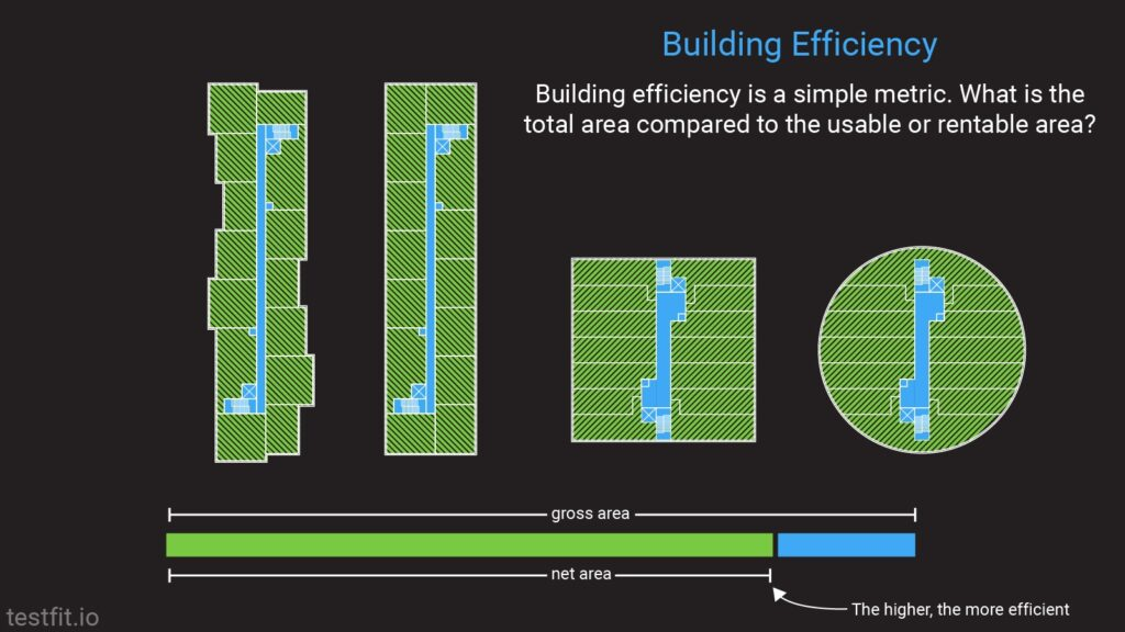 Building Efficiency what is the total area compared to the usable or rentable area?