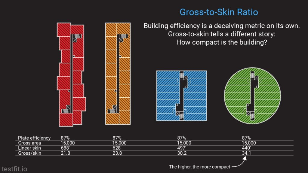 Gross-to-skin ratio tells us how compact is the building
