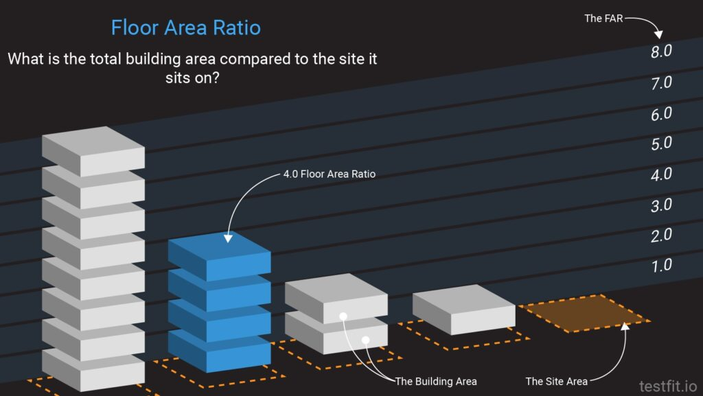 FAR: Floor Area Ratio - what is the total building area compared