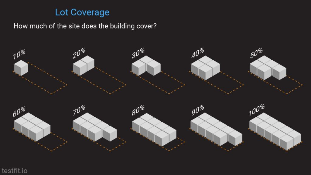 Lot coverage: how much of the site does the building cover?