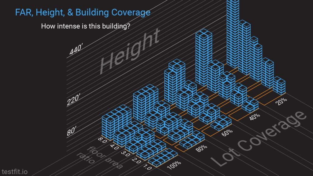 FAR, height & building coverage: how intense is this building?